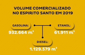 Volume de gasolina 2019
